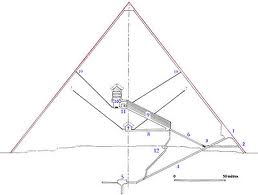 Феномен пірамідальних форм